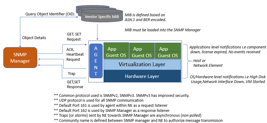 SNMP Architecture – Communications And Information Technology